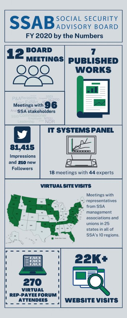 """A collage summarizing important agency statistics titled """"SSAB FY 2020 by the Numbers."""" From left to right, the boxes depict: 12 Board Meetings, 7 published works, 96 SSA stakeholder meetings, 81,415 Twitter impressions and 210 new followers, 18 IT Systems Panel meetings with 44 experts, meetings with representatives from SSA management associations and unions in all of SSA's 10 regions and 25 states (Washington, Oregon, California, Nevada, Montana, Wyoming, South Dakota, Minnesota, Iowa, Illinois, Oklahoma, Arkansas, Louisiana, Florida, Tennessee, North Carolina, Virginia, West Virginia, Pennsylvania, Maryland, District of Columbia,  New Jersey, New York, Vermont, New Hampshire), 270 virtual payee forum attendees, and 22 thousand plus website visits"""